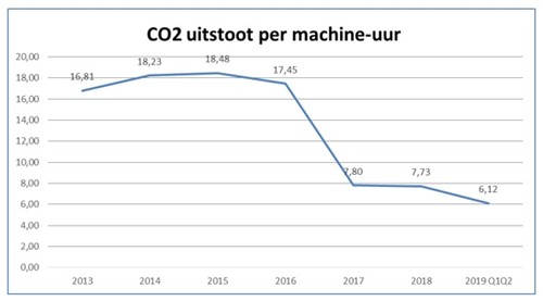 CO2 uitstoot per machine-uur - Helden van Staal