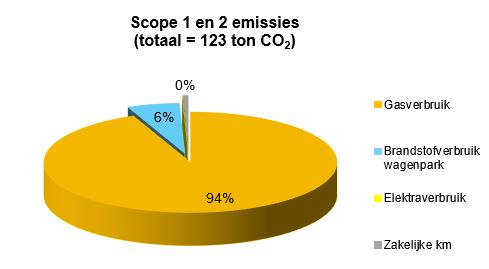 Energieverbruik 2019 - Snaas Groep