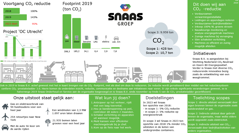 Snaas CO2 Prestatieladder N5 2019